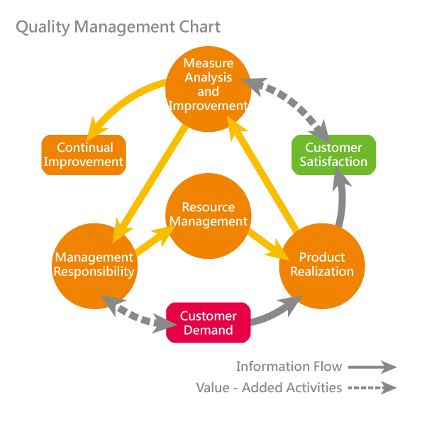 Custom stickersucp sticker manufacturer qmsquality management system is the systems base to import the iso 9001 the qms flow chart indicates that the company must use the quality management ccuart Images